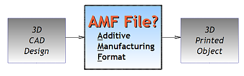 CAD to AMF to 3D print